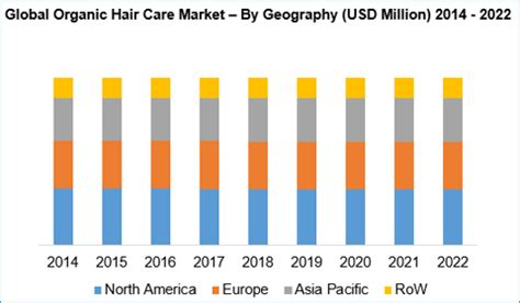 south baby hair care products organic hair care market size growth and forecast