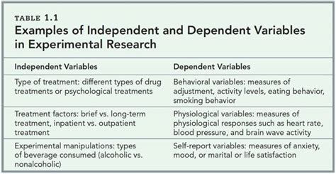 design of experiment 3 variables research methods in abnormal psychology 171 empower