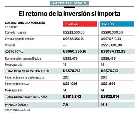 Mba Peru Costos by Maestr 237 A Recomiendan Analizar El Retorno De Tu Inversi 243 N