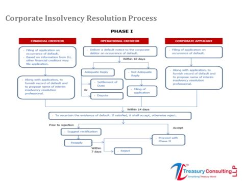 Liquidation Mba by Insolvency Bankrupcy Code Ibc 2016