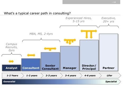 Mba Healthcare Management Career Path by Cmu Business Technology Club A Rewarding Career In