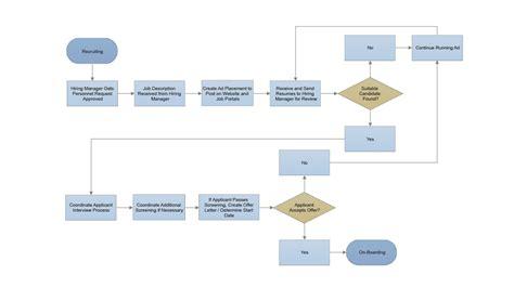 smartdraw flowchart smartdraw create flowcharts floor plans and other