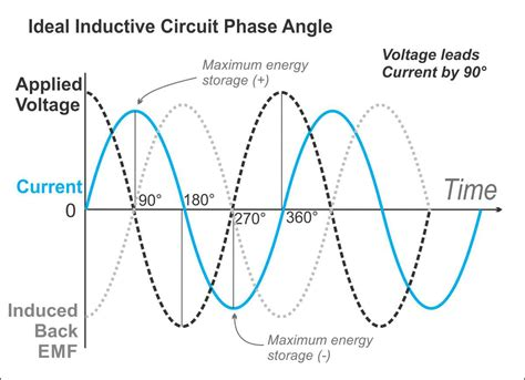 phase angle for inductor ac circuit complex impedance 2 hamradioschool