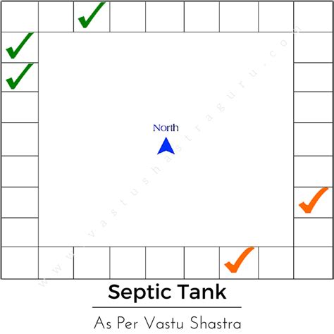 as per vastu bathroom location 5 key septic tank vastu do s plus 4 don ts
