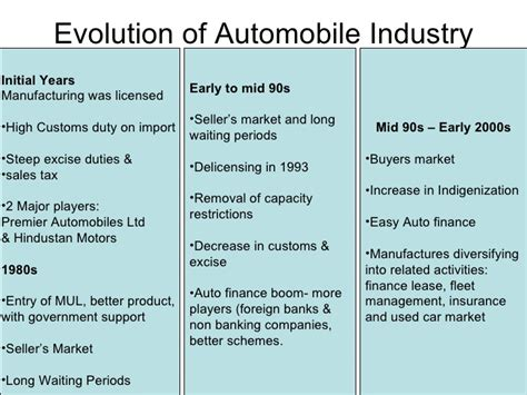 digital marketing technology in automotive industry books landscape of automobile industry in india