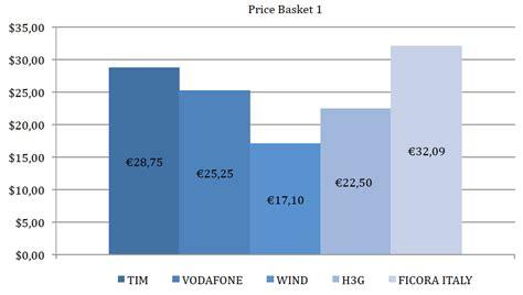 telefonia mobile prezzi tariffe cellulari care no basta saper scegliere
