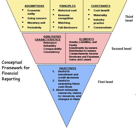 Br Manajemen Keuangan Daerah kerangka konseptual teori akuntansi ilmu akuntansi