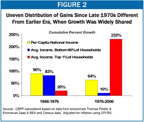 a rising tide lifts all boats sentence measuring inequality with contest results cafe hayek