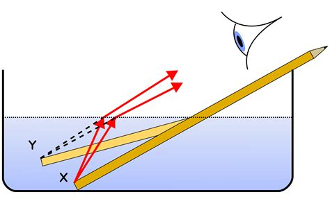 what is refraction enotes