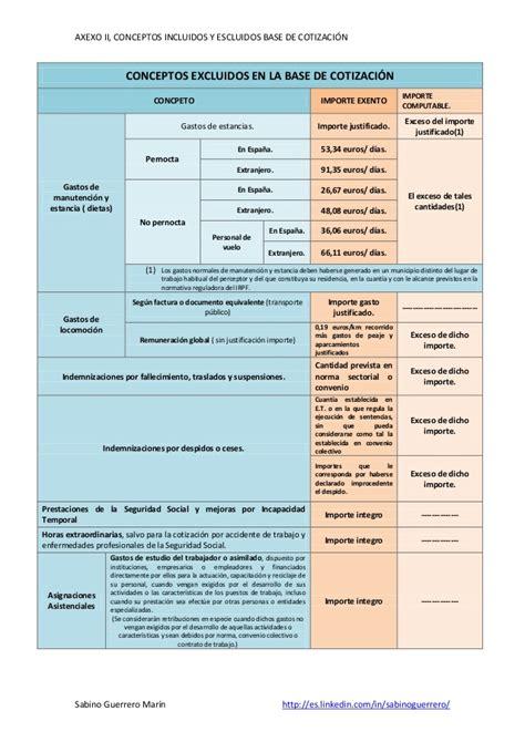 conceptos exentos de cotizacin 2016 anexo ii conceptos incluidos y excluidos de la base de