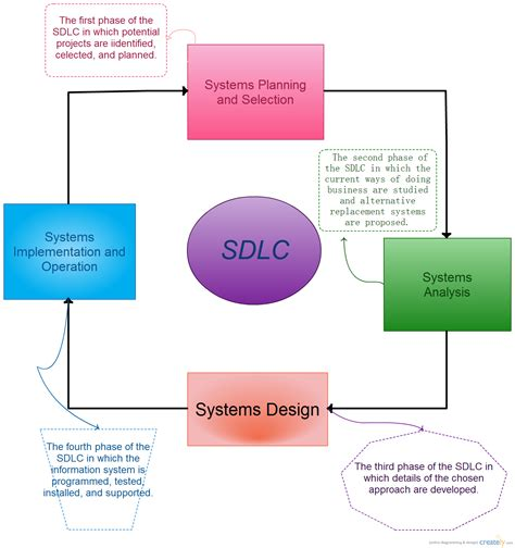 explain sdlc with diagram sdlc block diagram creately