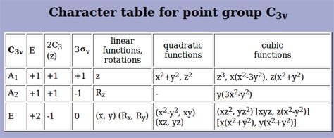 C3v Character Table by Homework Symmetry Representations For Ch3cn Chemistry
