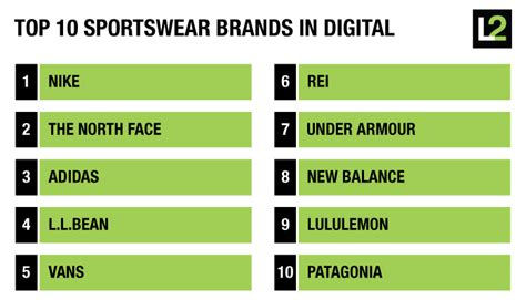top 10 activewear brands in digital the daily l2