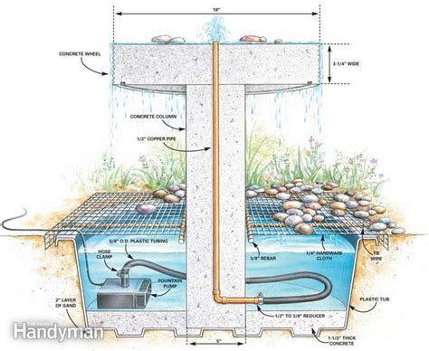 diy section how to build a garden fountain the family handyman