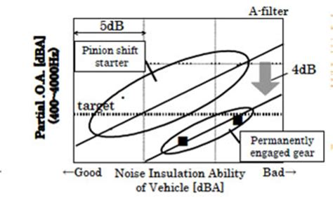 Interior Noise Levels Of Cars by Dbnstj The Permanently Engaged Gear Mechanism In Toyota