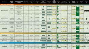 lawn fertilizer chart lawn xcyyxh com