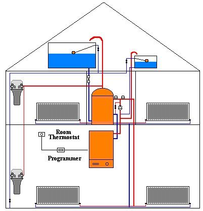 Heating System central heating systems central heating