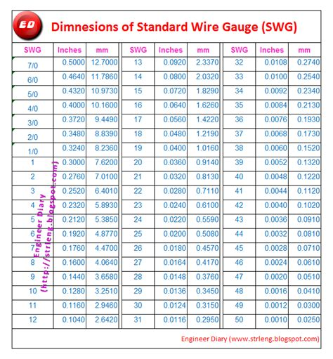 s vs wire size standard wire swg engineer diary