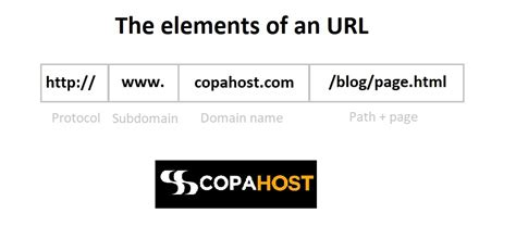 domain  url understand  differences copahost
