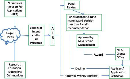 Epsrc Template Epsrc Fellowship Cover Letter Exles Cover Letter