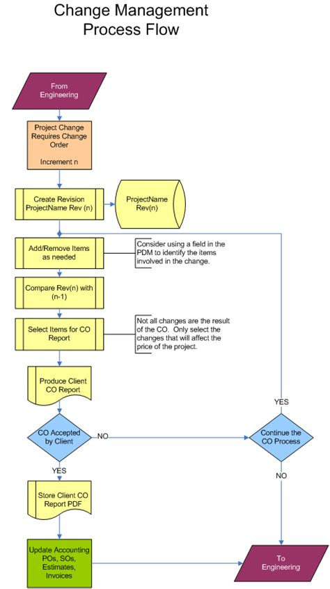 change flowchart flow chart change process change management