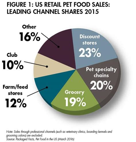 food sles the success of large pet store chains petfoodindustry