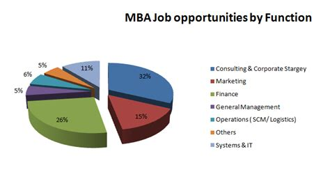 Mba In Service Management Scope by Top Mba Colleges In Bangalore Archives Ies