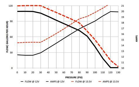 walbro 255 flowchart fuel pressure charts