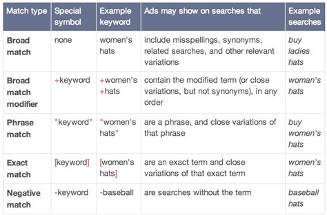How To Search For On Match How Ignoring Match Types Can Kill Your Ppc Caign The Adstage