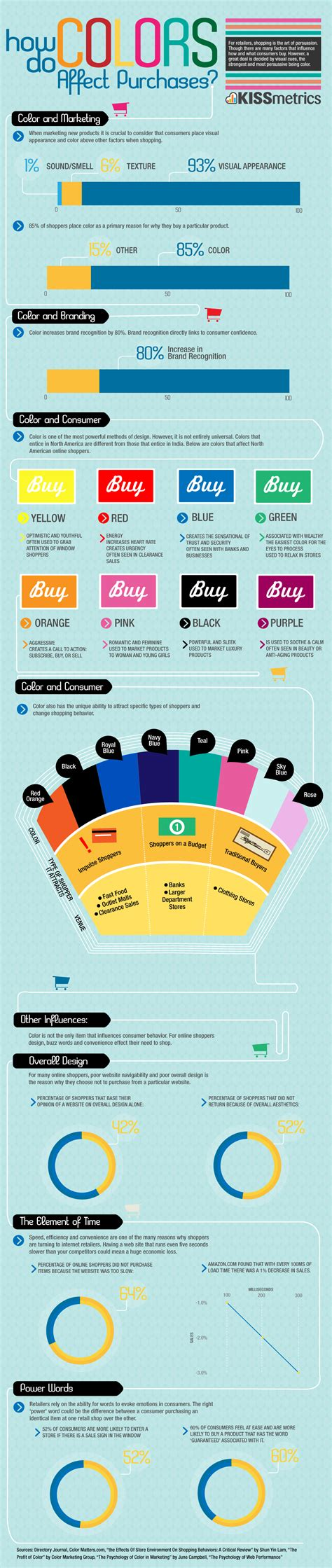 the infographics how do colours affect purchases