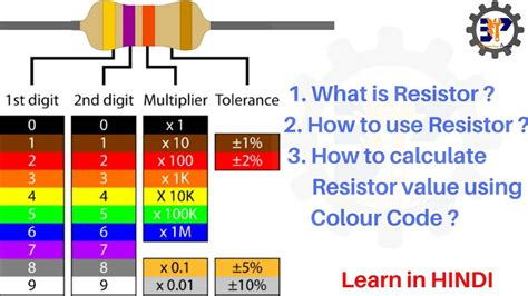 4 band resistor color code resistor color code in 4 band resistor part 1