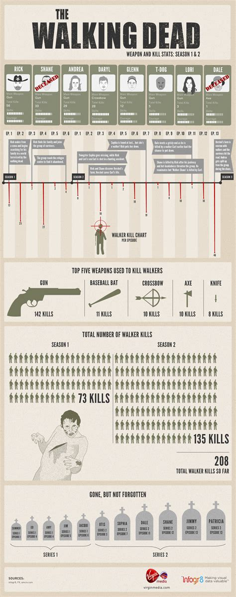 infographic  walking dead weapon  kill stats daily dead