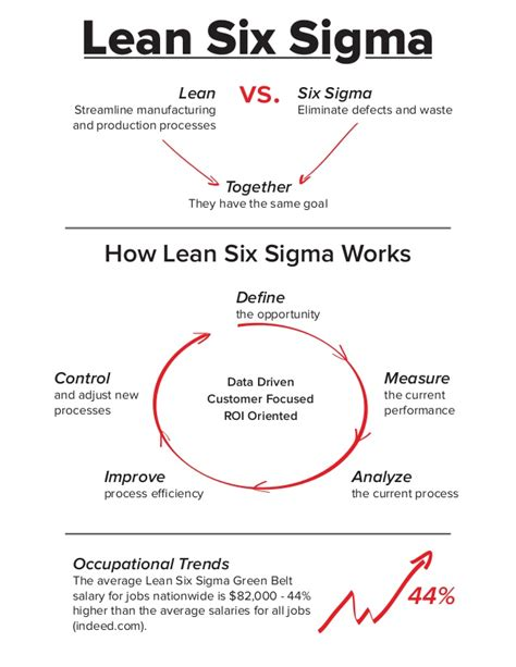 lean six sigma for small and medium sized enterprises a practical guide books what is lean six sigma infographic