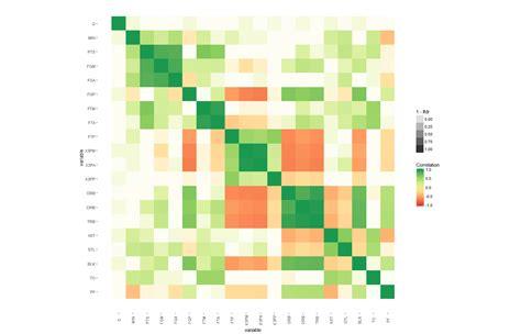 ggplot theme alpha r significance level added to matrix correlation heatmap