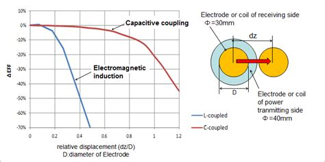 inductive coupling efficiency wireless charging