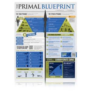 the primal blueprint mind body and soul pinterest