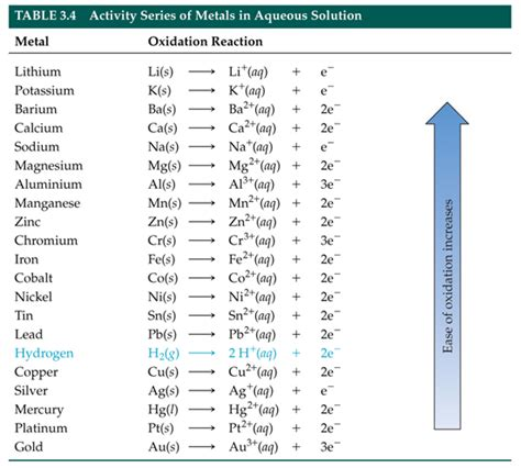 series of table electrochemical series table images