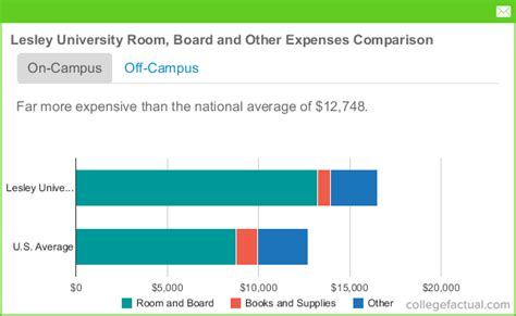 does tuition and fees include room and board lesley room and board costs