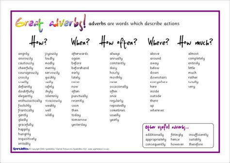 adverb list of words images
