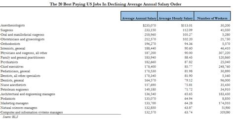 best paying jobs presenting america s 20 best and worst paying jobs zero