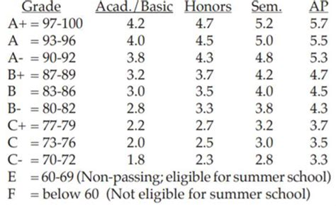 gpa chart gpa chart and class rank policy class rank and grading scale