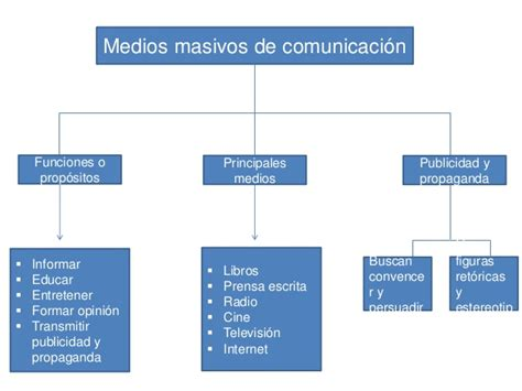 2014 Punto De Comunicaci 211 N - medios de comunicacin masiva medios masivos de comunicaci