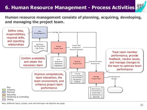 key management cycle diagram key components of project management diagram wiring