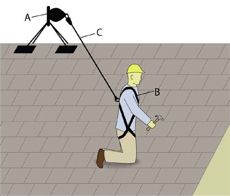 tie point roof construction new free quot exterior safety for inspectors and