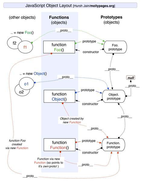 tutorial javascript object javascript object hierarchy