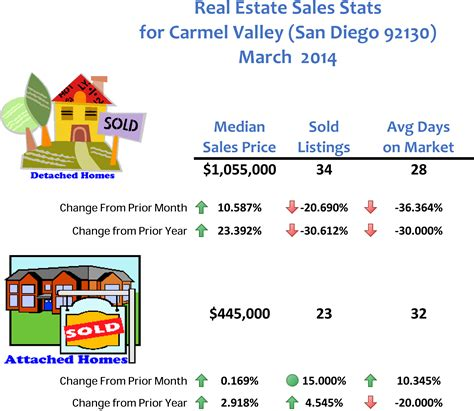 home prices for san diego 92130 valley for march
