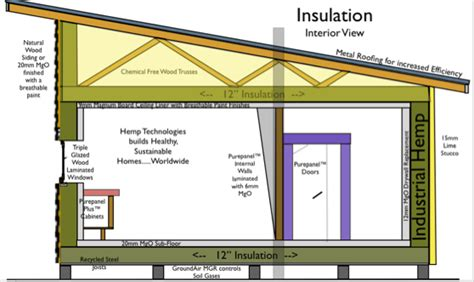 hemp insulation hemp technologies collective