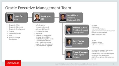 Oracle Mba by Oracle Executive Management Team