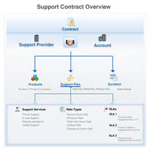 Remote Help Desk Manage Customer Service Contracts Manageengine