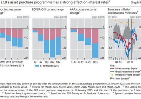 Tassi Banche Centrali by Banche Centrali Gli Interventi Sul Mercato Dei Cambi